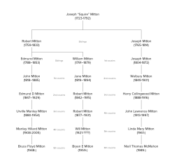 "The 3 bottom cousins, Bruce, Bryan and Niall are a direct descendants of ""Squire"" Joseph Mitton of Horton, 1723-1792"